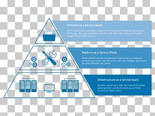 Cloud Computing Infrastructure As A Service Platform As A Service Software As A Service Google Cloud Platform PNG