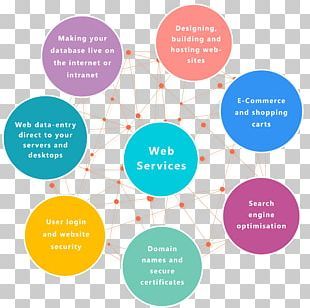 Web Service World Wide Web Brand Online Advertising PNG
