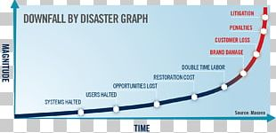 Disaster Recovery Plan Organization Business Continuity Planning PNG