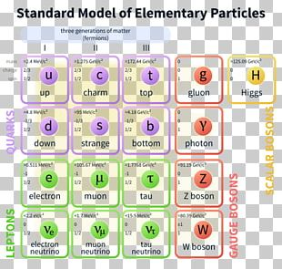 The Standard Model Of Elementary Particles Fundamental Interaction PNG