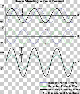 Standing Wave Reflection Wave Equation Light PNG