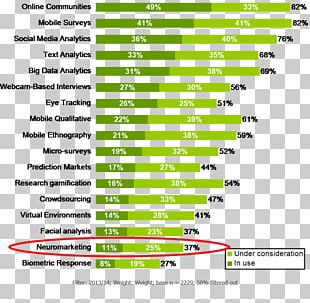 Neuromarketing Chart Consumer Infographic PNG