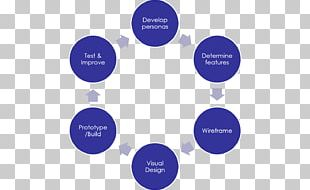 Software Development Process Project Business Process PNG
