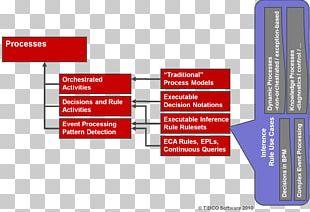 Organization Business Process Management Business Process Management Caseworker PNG