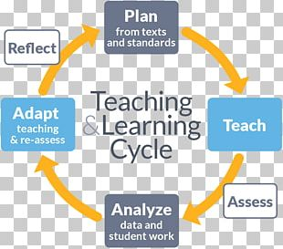 Teacher Learning Cycle Education Professional Learning Community PNG