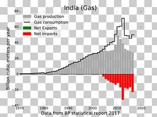 Natural Gas Coal Energy Petroleum Consumption PNG