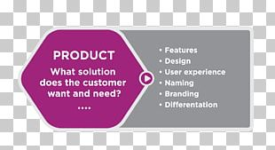 Marketing Mix Product Marketing Promotion PNG