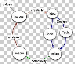 Web Science Technology Computer Science PNG