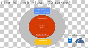 ASP.NET Core Multitier Architecture .NET Framework PNG