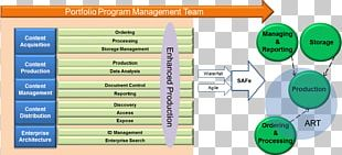 Software Release Train Computer Software Scrum Scaled Agile Framework Waterfall Model PNG