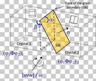 Grain Boundary Angle Misorientation Crystallography Degrees Of Freedom PNG