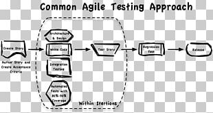 Software Testing Agile Testing Agile Software Development Computer Software PNG