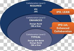 Integrated Project Delivery Building Information Modeling Architectural Engineering Project Delivery Method Lean Construction PNG