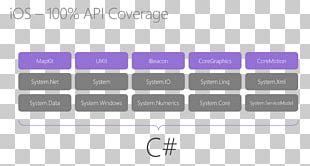 Xamarin Computer Software Cross-platform Mobile App Development PNG