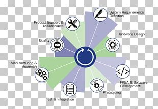 Software Development New Product Development Systems Development Life Cycle Biological Life Cycle PNG