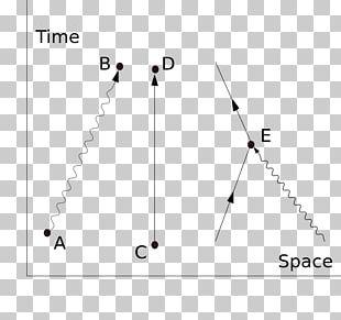 Quantum Electrodynamics Physics Feynman Diagram Quantum Mechanics Path Integral Formulation PNG