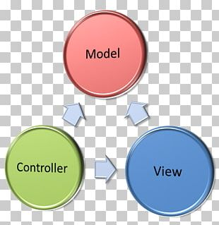 Model–view–controller ASP.NET MVC Architectural Pattern Software Design Pattern Model–view–viewmodel PNG