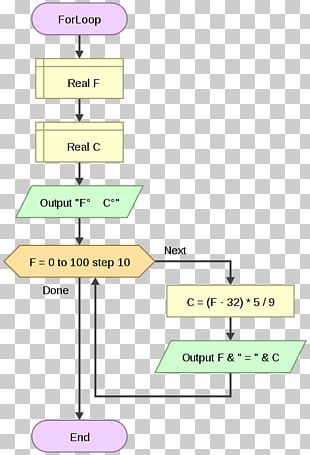 Flowchart For Loop Flowgorithm Conditional Computer Programming PNG
