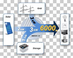 Power Inverters Solar Energy Photovoltaics Autoconsumo Fotovoltaico PNG