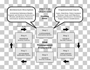 Risk Management Framework Enterprise Risk Management Risk Assessment PNG