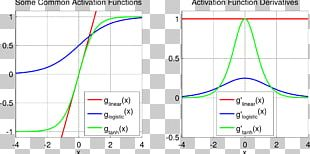 Activation Function Sigmoid Function Artificial Neural Network Logistic Function Rectifier PNG