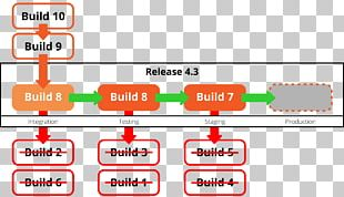 Software Versioning Computer Software Software Release Life Cycle Software Developer Custom Software PNG