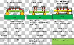 Integrated Circuits & Chips Wiring Diagram Surface-mount Technology PNG