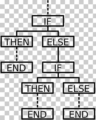 Conditional Computer Programming Flowchart Statement Computer Science PNG