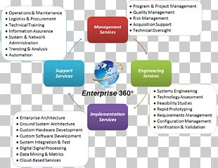 Enterprise Architecture Framework Service Engineering Management PNG