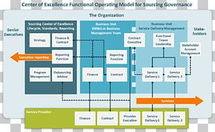 Organizational Structure Center Of Excellence Business Process Governance PNG