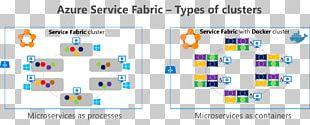 Docker Microsoft Azure Service Fabric Microservices Kubernetes PNG