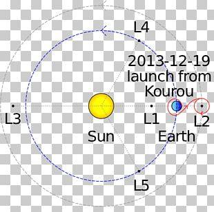 Gaia Lissajous Orbit Satellite Space Telescope PNG