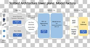 Open Platform Communications Manufacturing Execution System Information Factory OPC Unified Architecture PNG