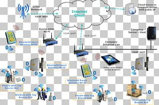 Electronics Accessory Computer Network Product Design Organization Home Network PNG