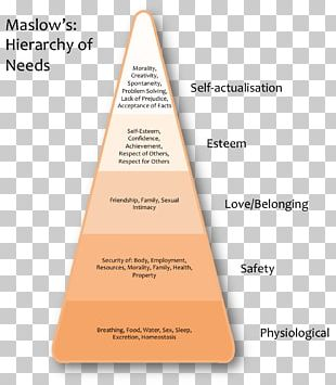 Nature Versus Nurture Motivation Maslow's Hierarchy Of Needs Lewin's Equation Expectancy Theory PNG