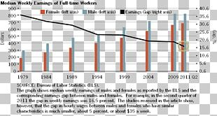 Gender Pay Gap United States Wage Economist PNG