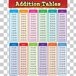 Addition Multiplication Table Subtraction Mathematics PNG