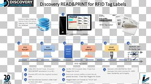 Radio-frequency Identification Smart Label Tag PNG