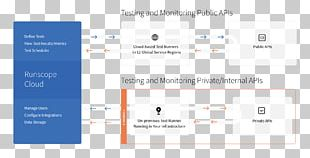 Runscope API Testing Application Programming Interface Web API Software Testing PNG