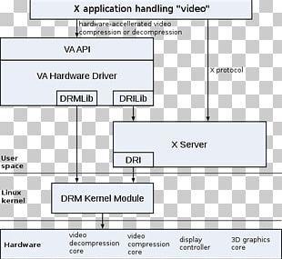 Video Acceleration API VDPAU Direct Rendering Manager DirectX Video Acceleration Linux PNG