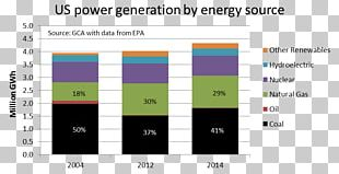 Electricity Sector Of The United States Electricity Generation Energy Information Administration PNG