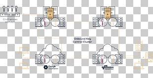 Hardware Security Module Key Management Key Control Authentication PNG