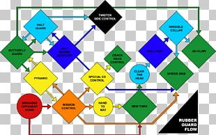 Mastering The Rubber Guard: Jiu Jitsu For Mixed Martial Arts Competition 10th Planet Jiu-Jitsu Brazilian Jiu-jitsu Flowchart PNG