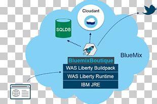 DevOps Computer Software Bluemix IBM Cloud Computing PNG