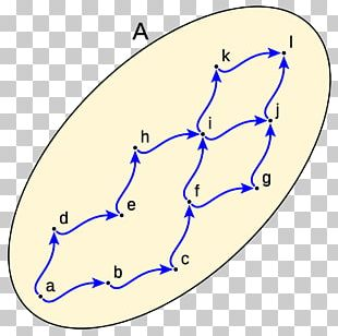 Bounded Set Upper And Lower Bounds Maximal And Minimal Elements Elemento Mayorante Y Minorante Ordena-erlazio PNG