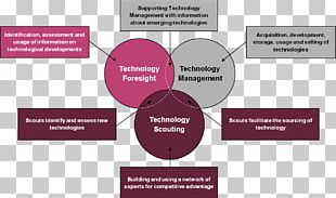 Information Technology Definition Science PNG