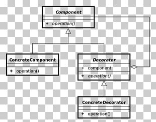 Design Patterns: Elements Of Reusable Object-Oriented Software Decorator Pattern Unified Modeling Language Software Design Pattern Inheritance PNG