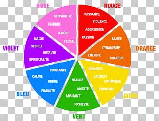Color Psychology Graphic Design Color Symbolism Communication PNG