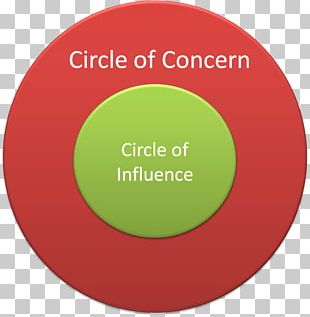 The 7 Habits Of Highly Effective People Circle Concentric Objects Social Influence Proactivity PNG