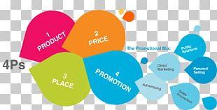 Marketing Mix Promotional Mix Business PNG